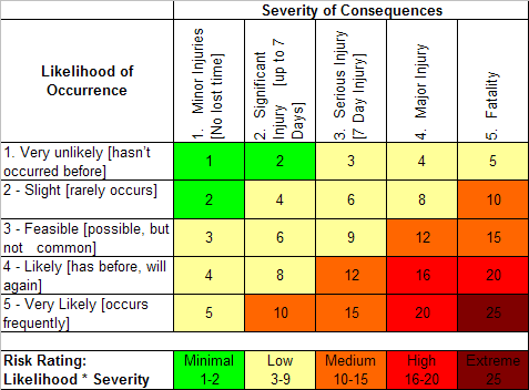 Alternative Risk Matrix